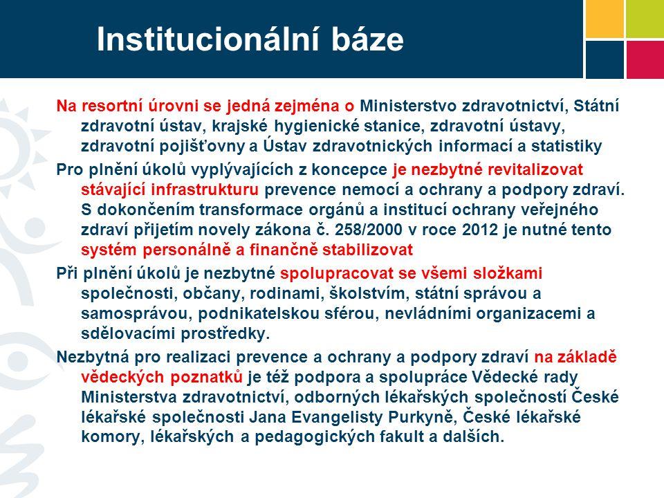 Institucionální báze