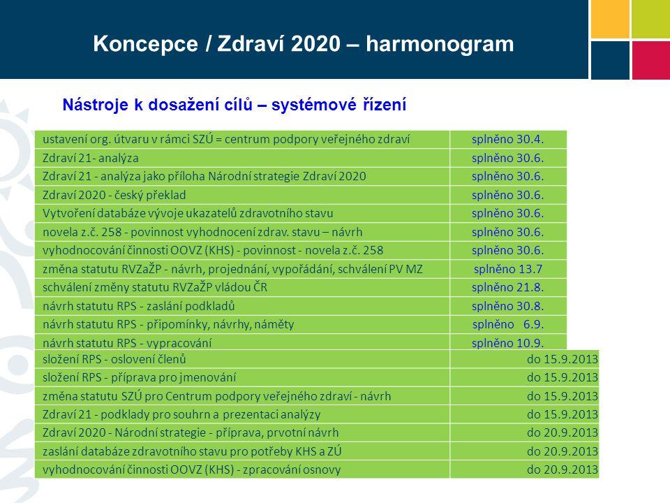 Koncepce / Zdraví 2020 – harmonogram