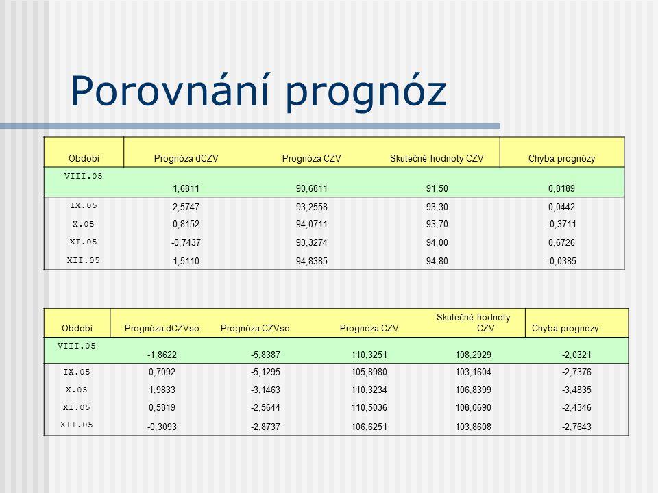 Porovnání prognóz Období Prognóza dCZV Prognóza CZV