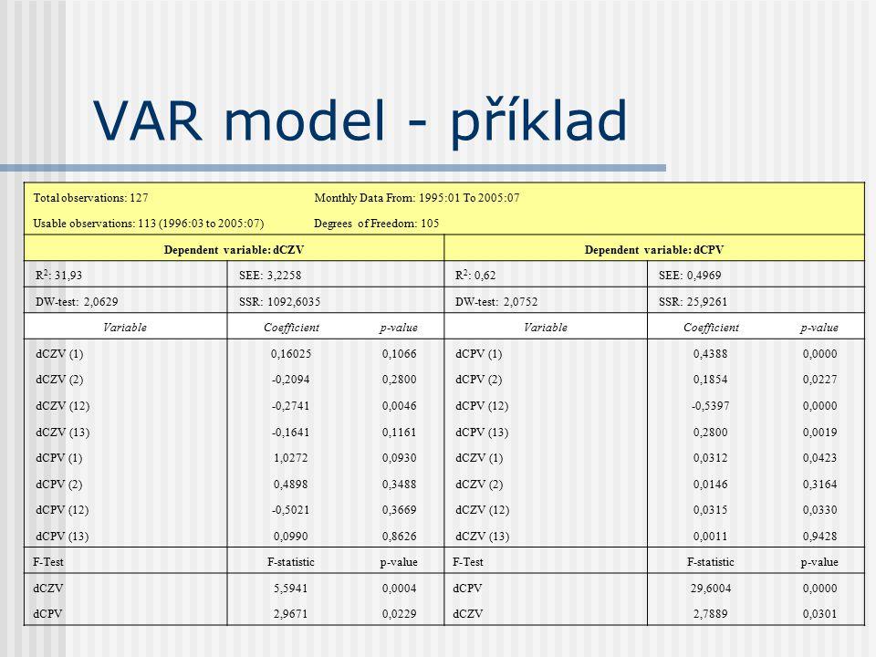 Dependent variable: dCZV Dependent variable: dCPV
