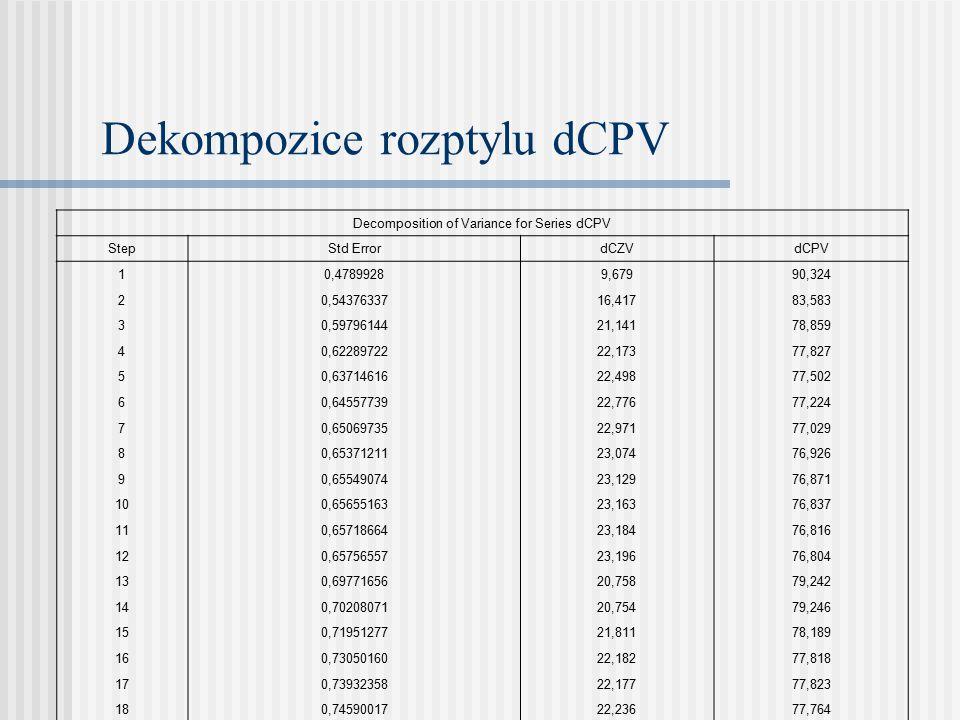 Dekompozice rozptylu dCPV