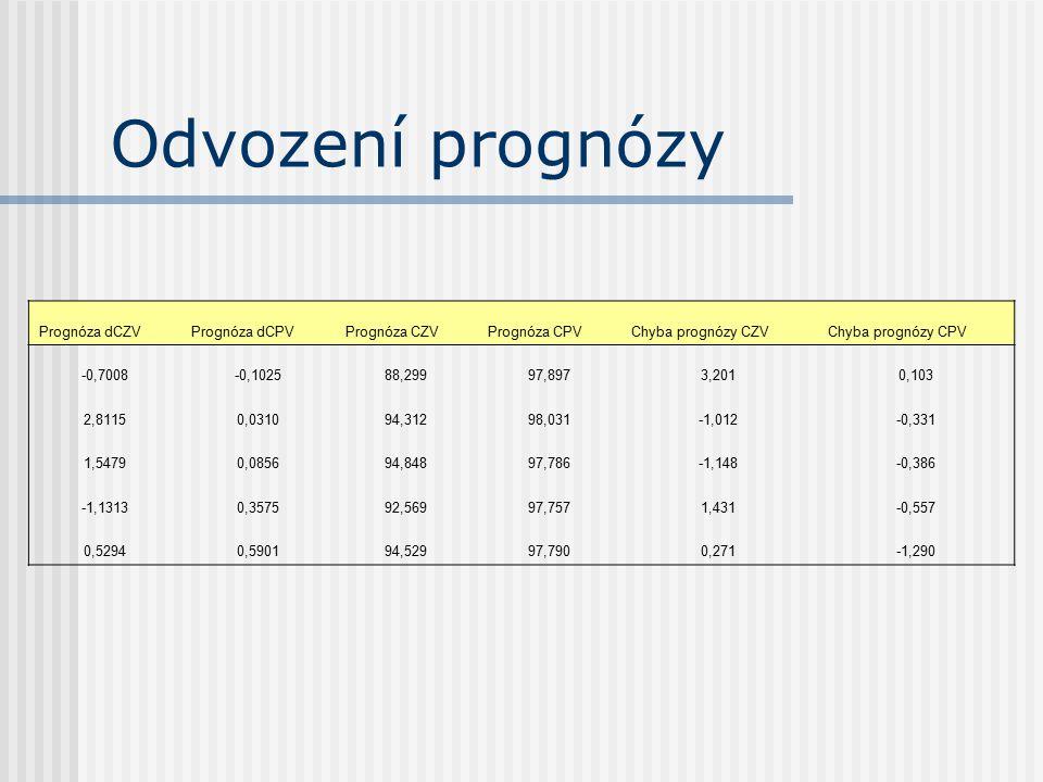 Odvození prognózy Prognóza dCZV Prognóza dCPV Prognóza CZV