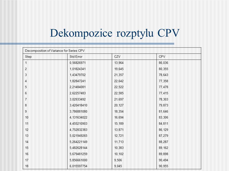 Dekompozice rozptylu CPV