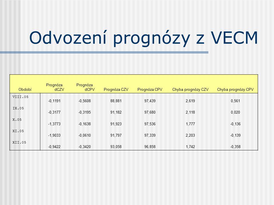 Odvození prognózy z VECM