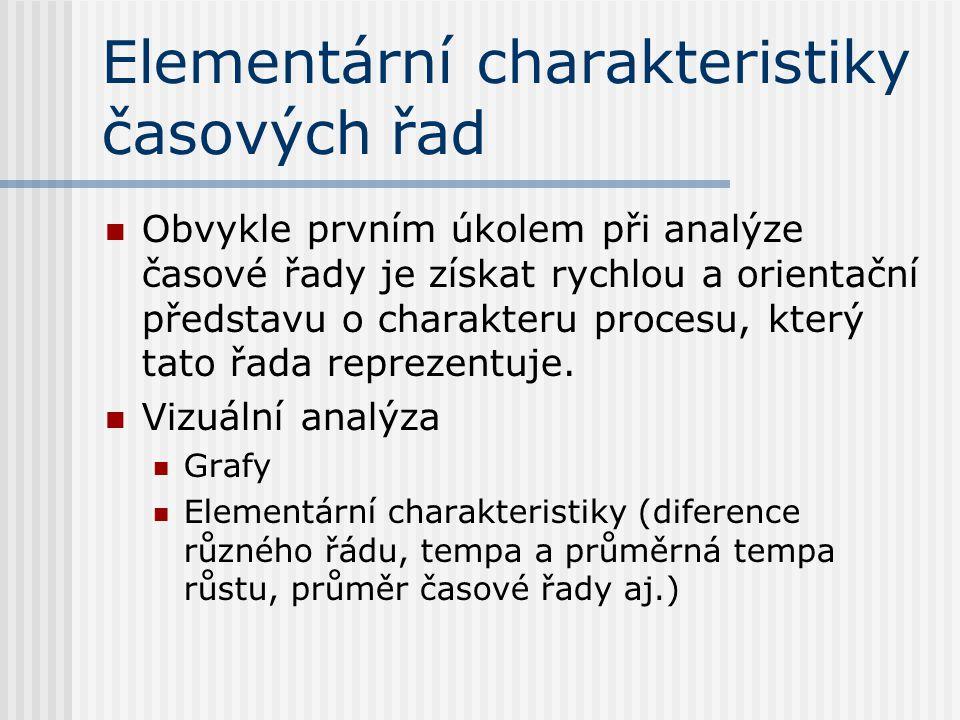 Elementární charakteristiky časových řad