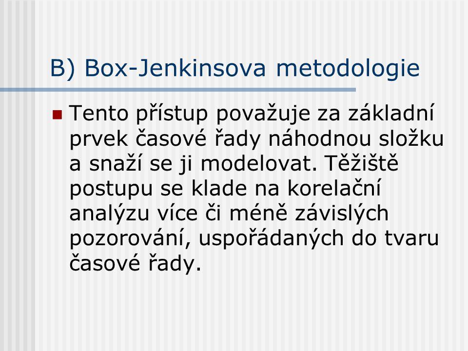 B) Box-Jenkinsova metodologie