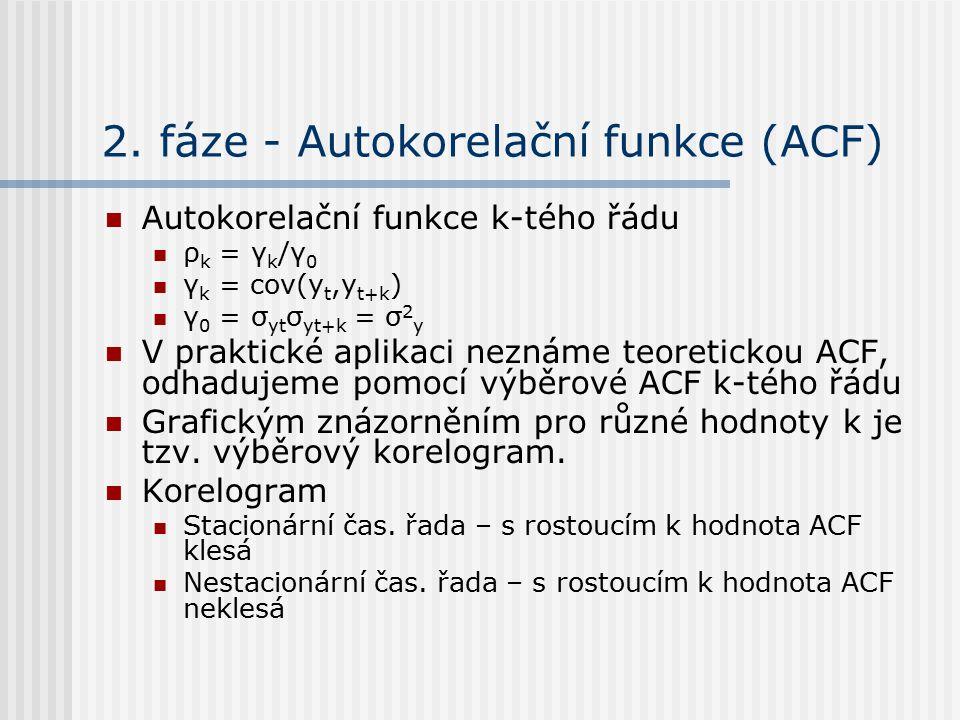 2. fáze - Autokorelační funkce (ACF)