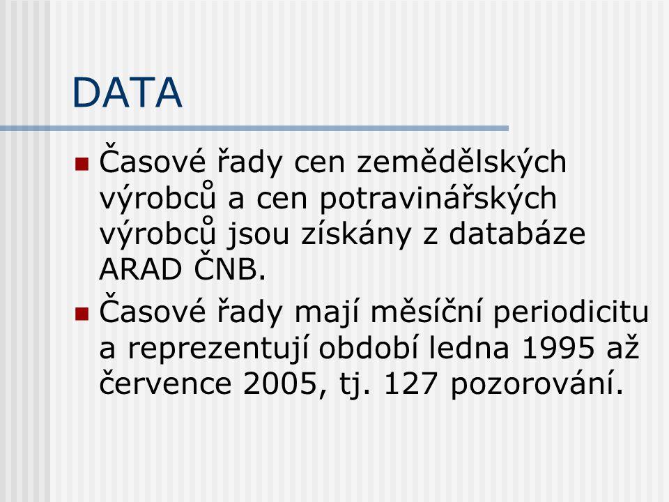 DATA Časové řady cen zemědělských výrobců a cen potravinářských výrobců jsou získány z databáze ARAD ČNB.