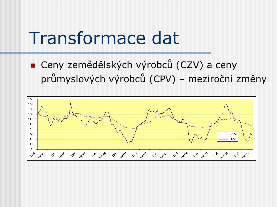 Transformace dat Ceny zemědělských výrobců (CZV) a ceny průmyslových výrobců (CPV) – meziroční změny.