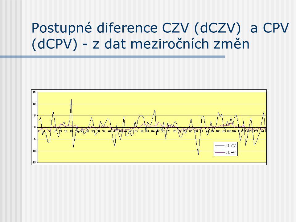 Postupné diference CZV (dCZV) a CPV (dCPV) - z dat meziročních změn
