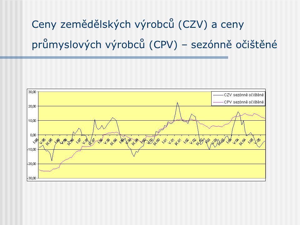 Ceny zemědělských výrobců (CZV) a ceny průmyslových výrobců (CPV) – sezónně očištěné