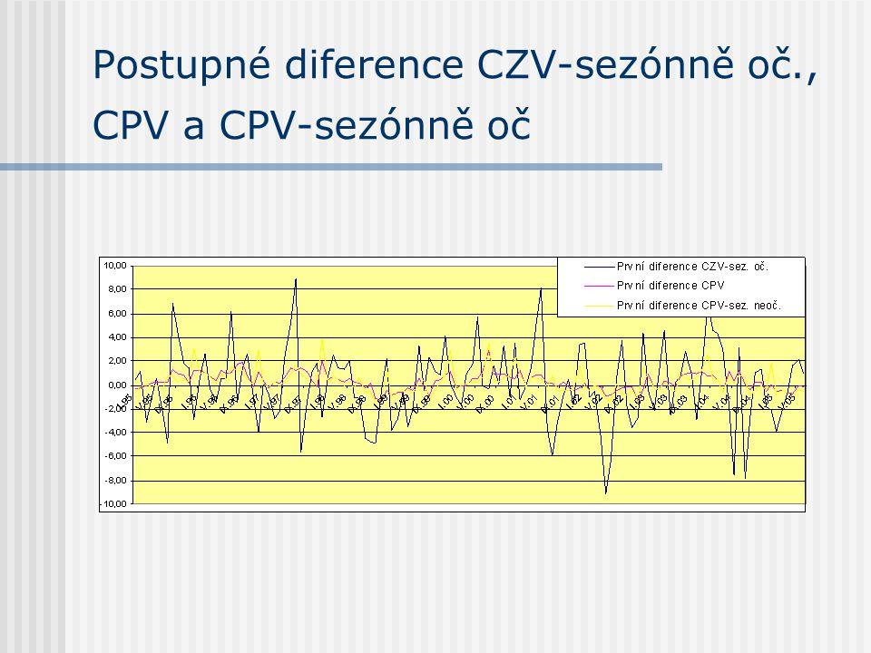 Postupné diference CZV-sezónně oč., CPV a CPV-sezónně oč