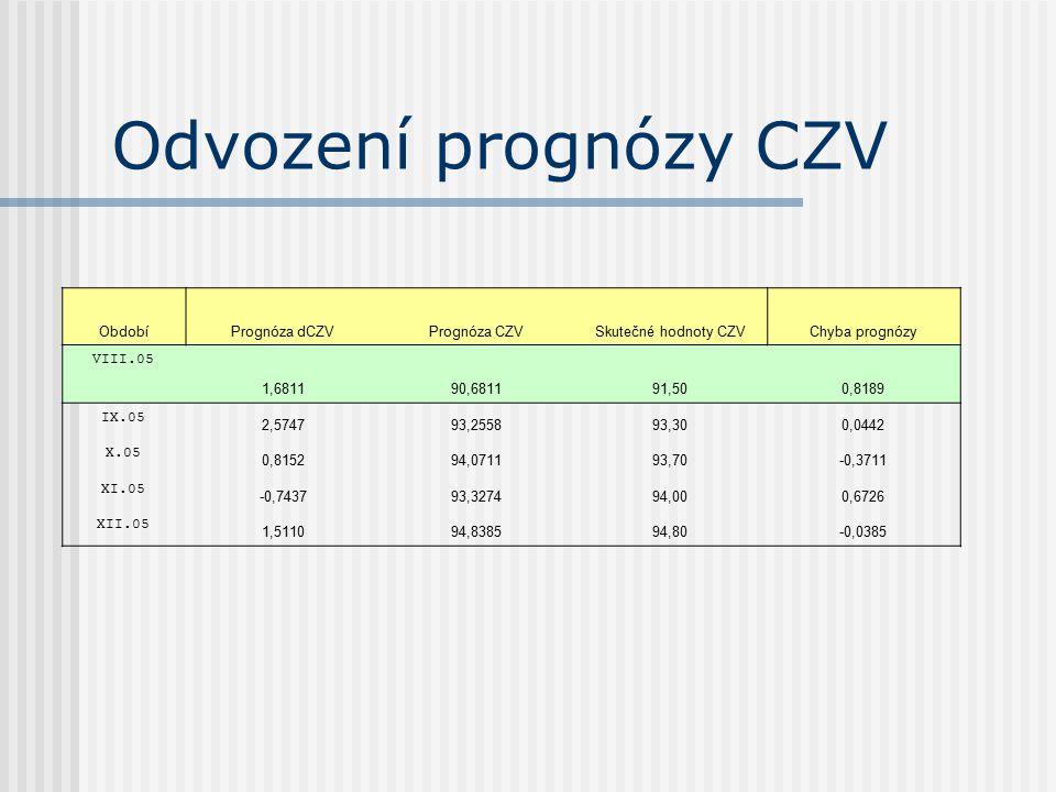 Odvození prognózy CZV Období Prognóza dCZV Prognóza CZV