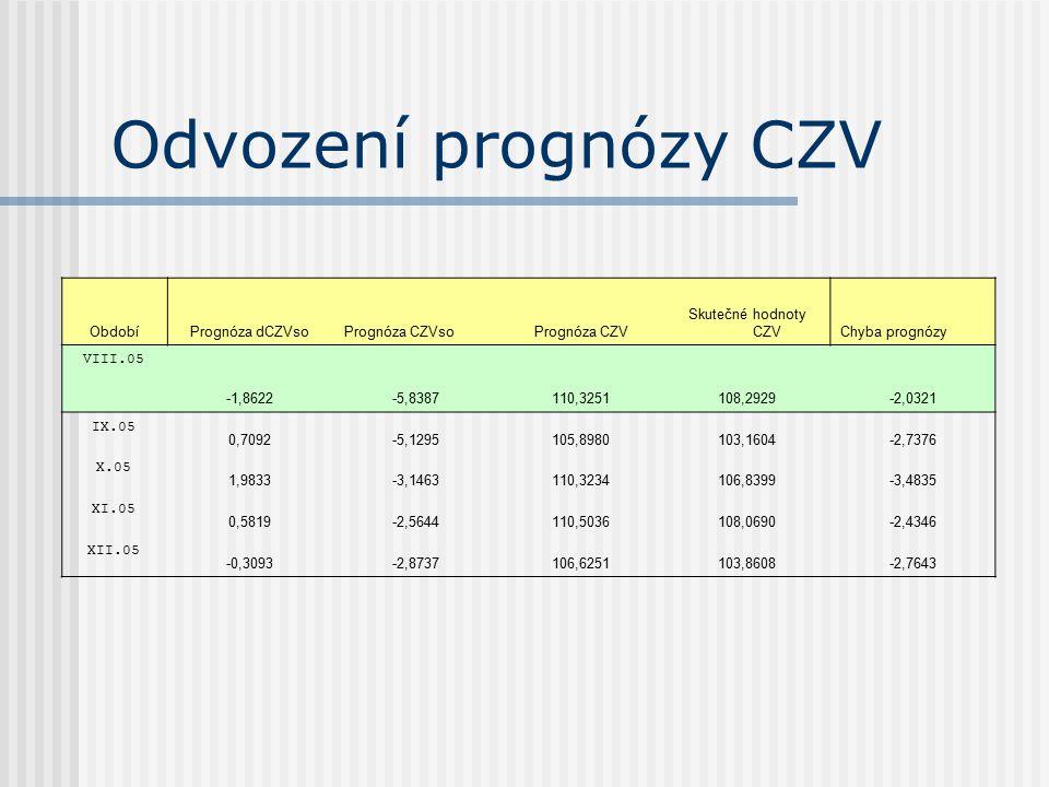 Odvození prognózy CZV Období Prognóza dCZVso Prognóza CZVso