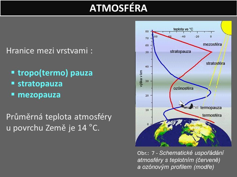 ATMOSFÉRA Hranice mezi vrstvami : tropo(termo) pauza stratopauza