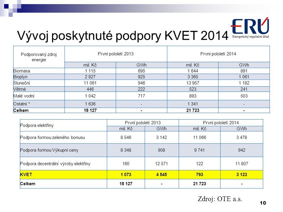 Vývoj poskytnuté podpory KVET 2014