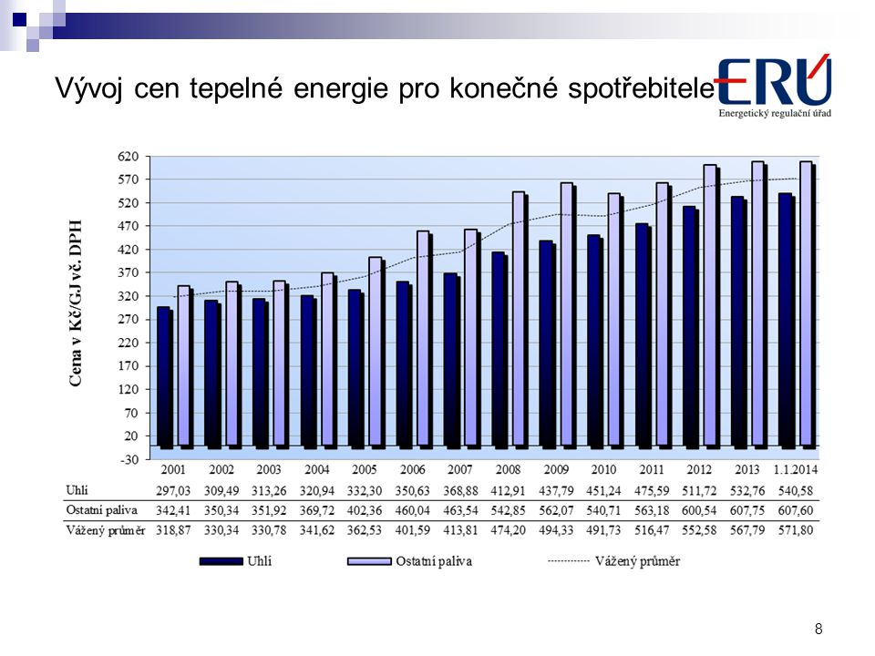 Vývoj cen tepelné energie pro konečné spotřebitele