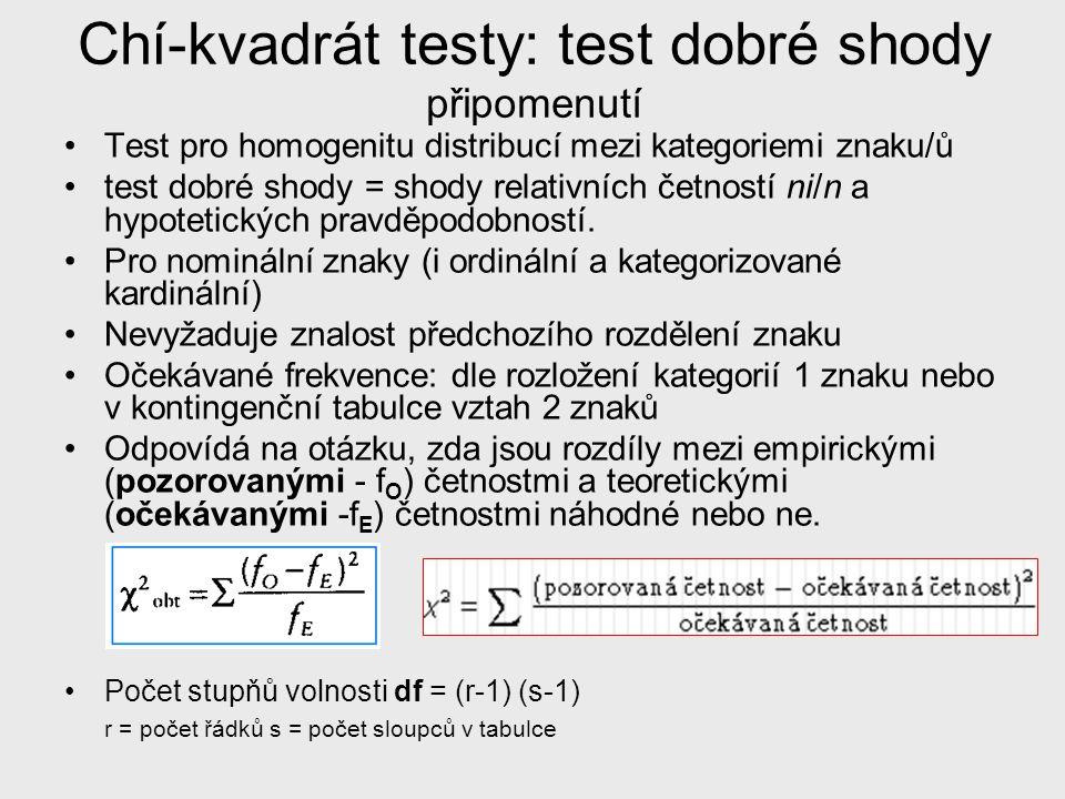 Chí-kvadrát testy: test dobré shody připomenutí