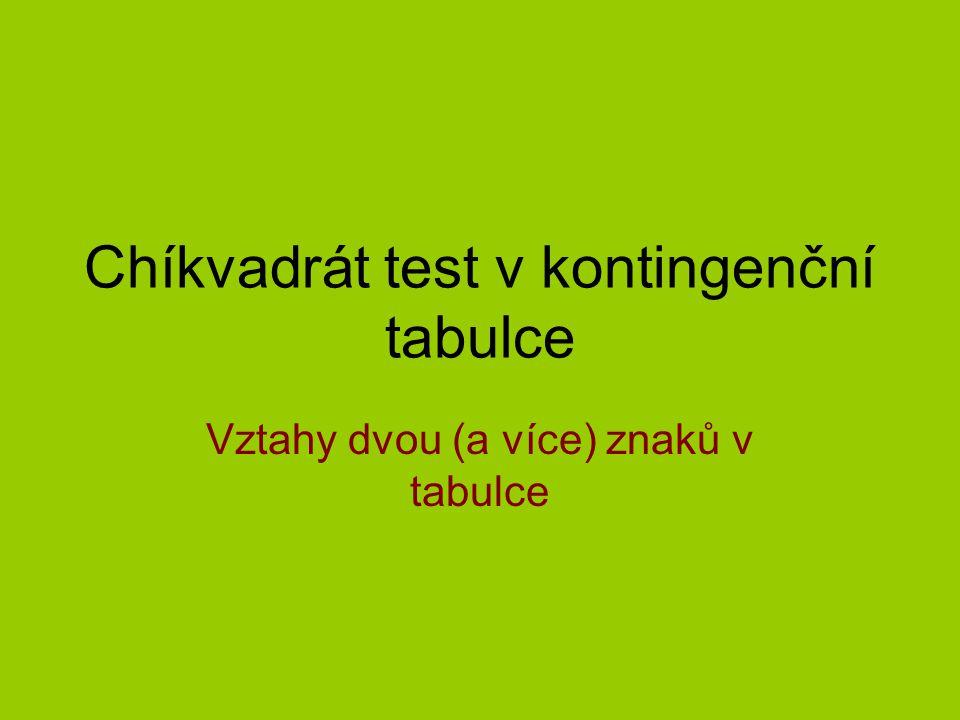 Chíkvadrát test v kontingenční tabulce