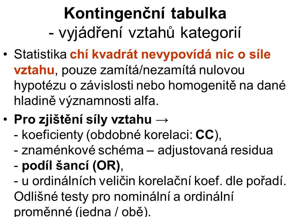 Kontingenční tabulka - vyjádření vztahů kategorií
