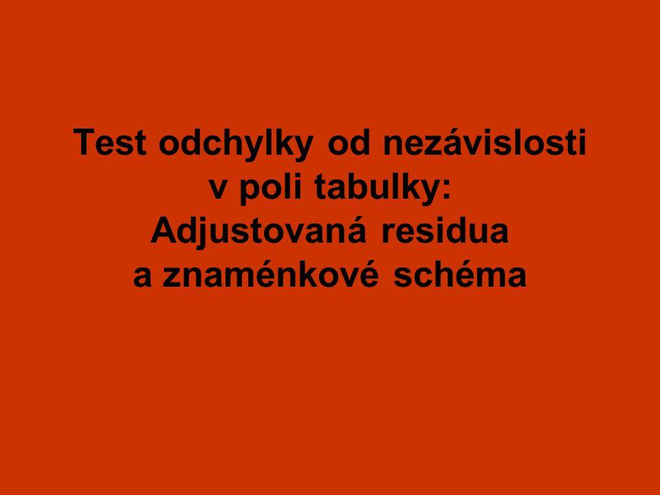 Test odchylky od nezávislosti v poli tabulky: Adjustovaná residua a znaménkové schéma