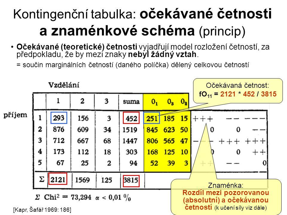 Kontingenční tabulka: očekávané četnosti a znaménkové schéma (princip)