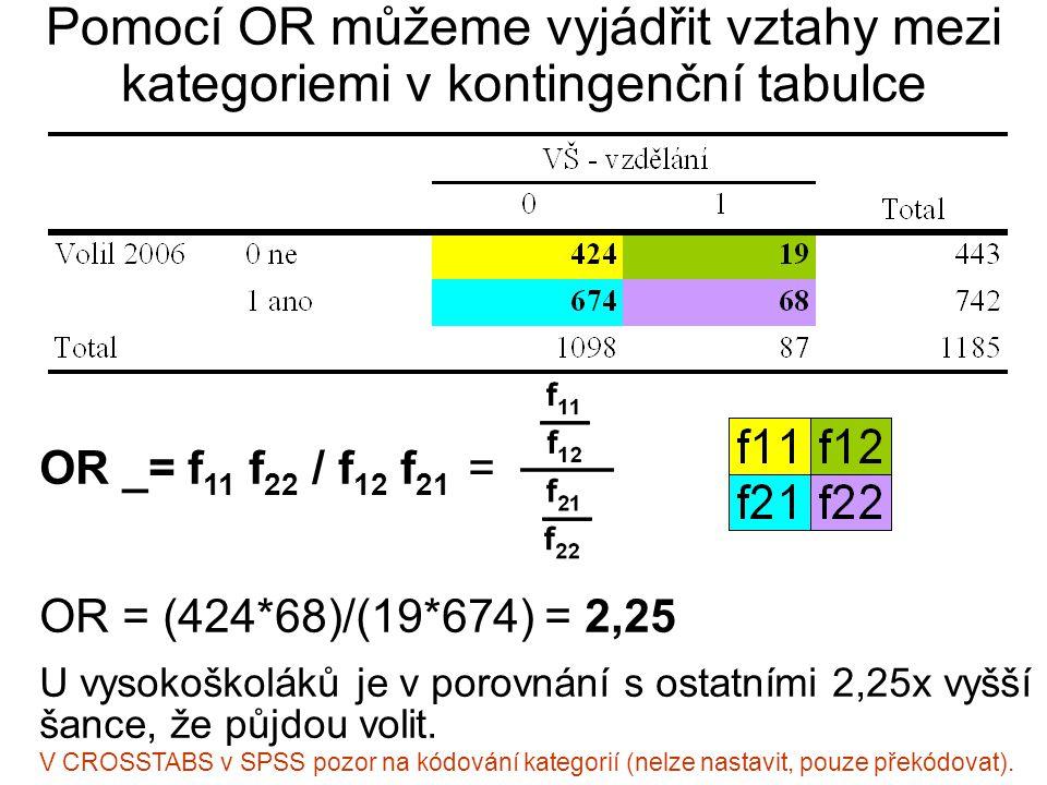 Pomocí OR můžeme vyjádřit vztahy mezi kategoriemi v kontingenční tabulce