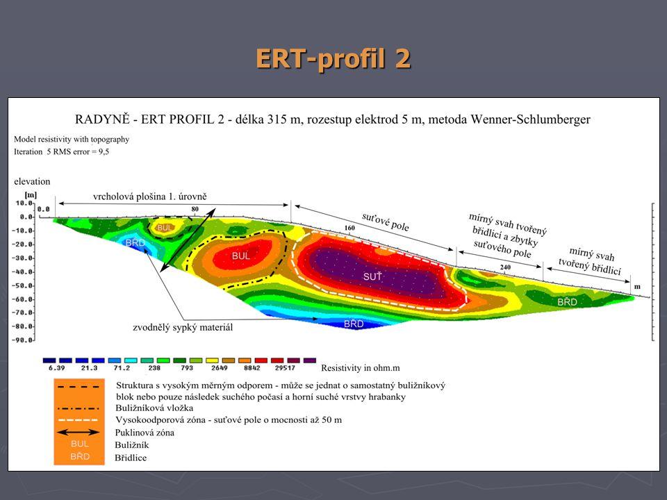 ERT-profil 2