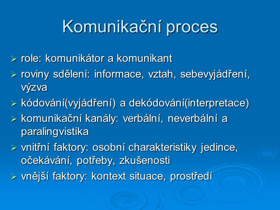 Komunikační proces role: komunikátor a komunikant