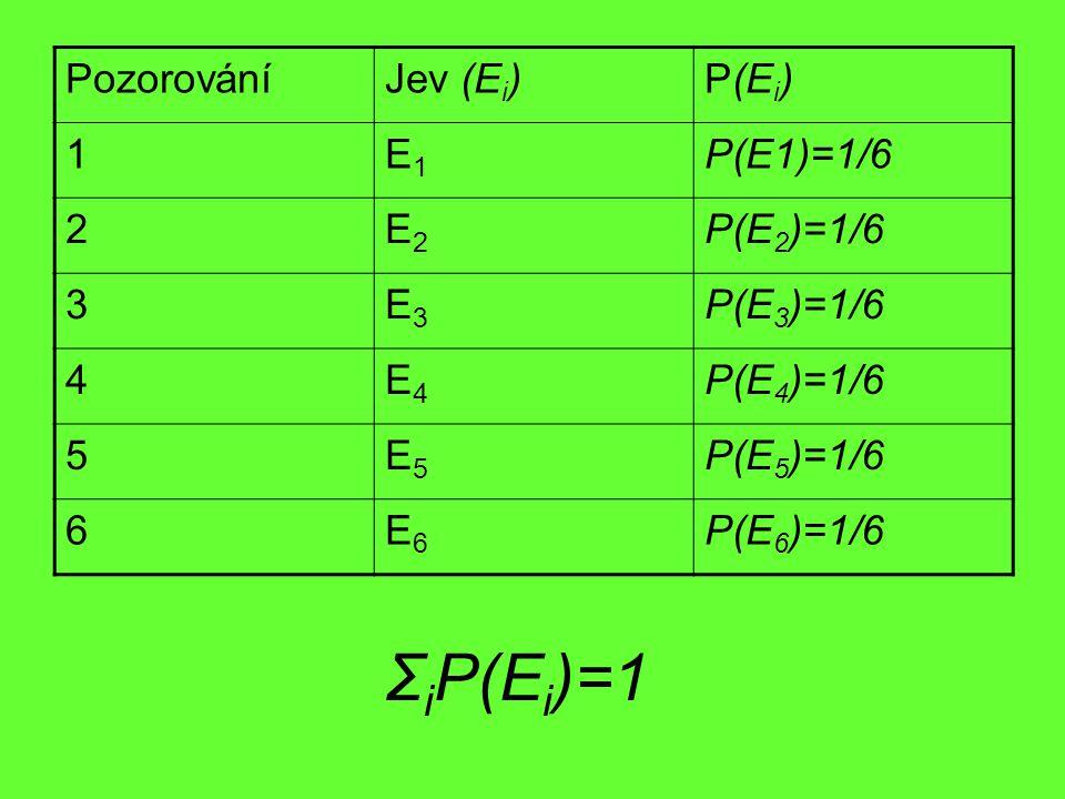 ΣiP(Ei)=1 Pozorování Jev (Ei) P(Ei) 1 E1 P(E1)=1/6 2 E2 P(E2)=1/6 3 E3