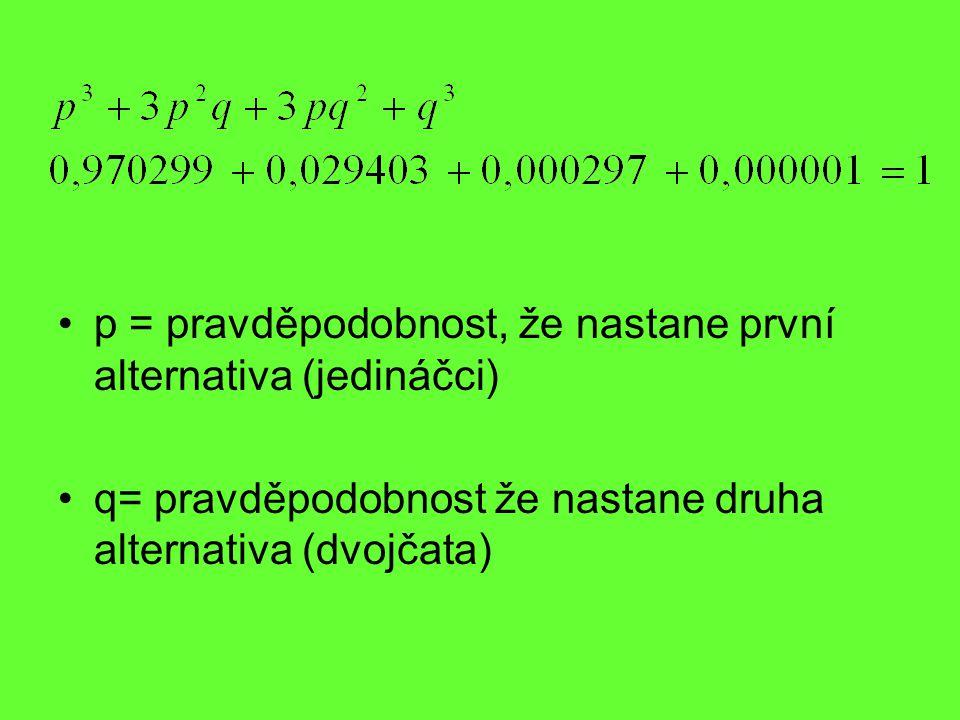 p = pravděpodobnost, že nastane první alternativa (jedináčci)