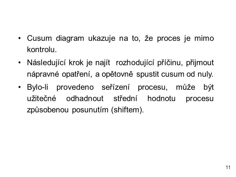 Cusum diagram ukazuje na to, že proces je mimo kontrolu.