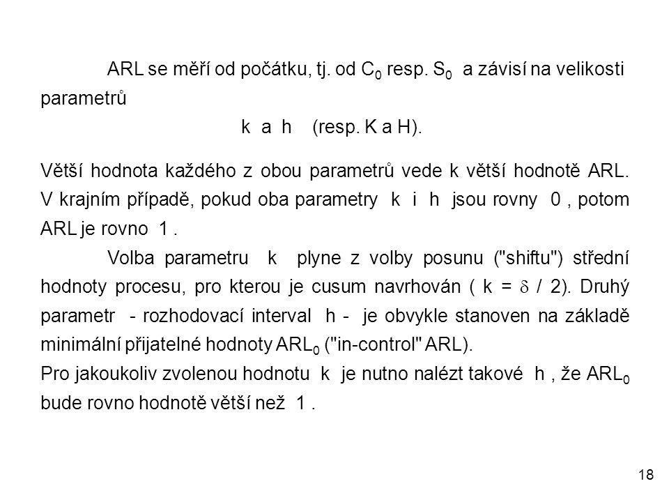 ARL se měří od počátku, tj. od C0 resp