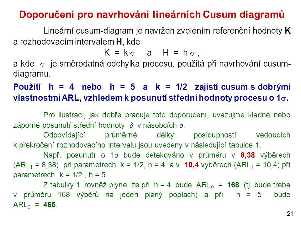 Doporučení pro navrhování lineárních Cusum diagramů
