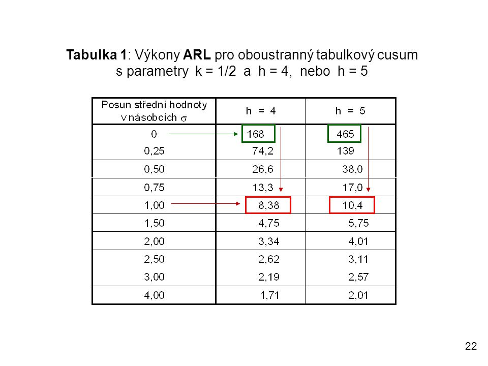 Tabulka 1: Výkony ARL pro oboustranný tabulkový cusum