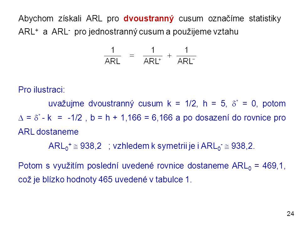 ARL0+  938,2 ; vzhledem k symetrii je i ARL0-  938,2.