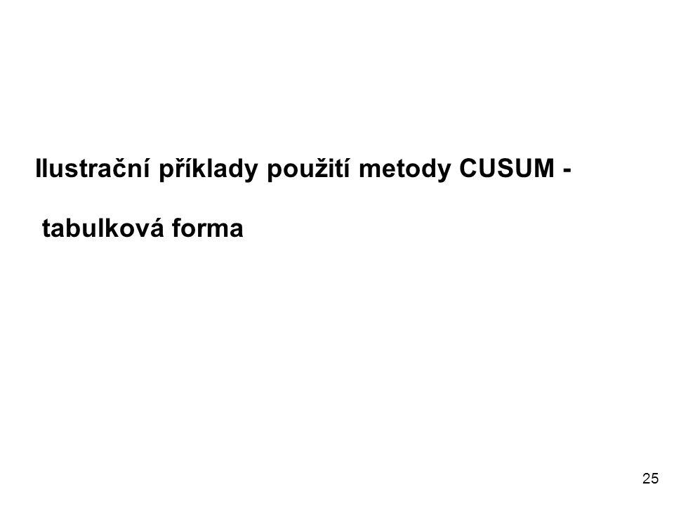 Ilustrační příklady použití metody CUSUM -