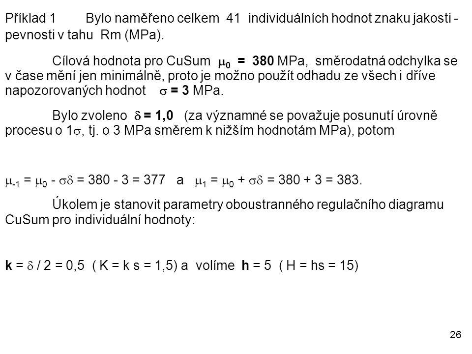 Příklad 1 Bylo naměřeno celkem 41 individuálních hodnot znaku jakosti - pevnosti v tahu Rm (MPa).