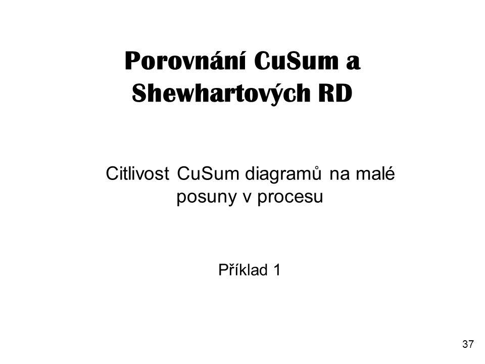 Citlivost CuSum diagramů na malé posuny v procesu