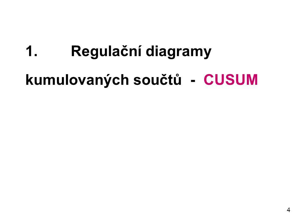 1. Regulační diagramy kumulovaných součtů - CUSUM