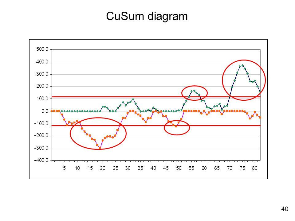 CuSum diagram