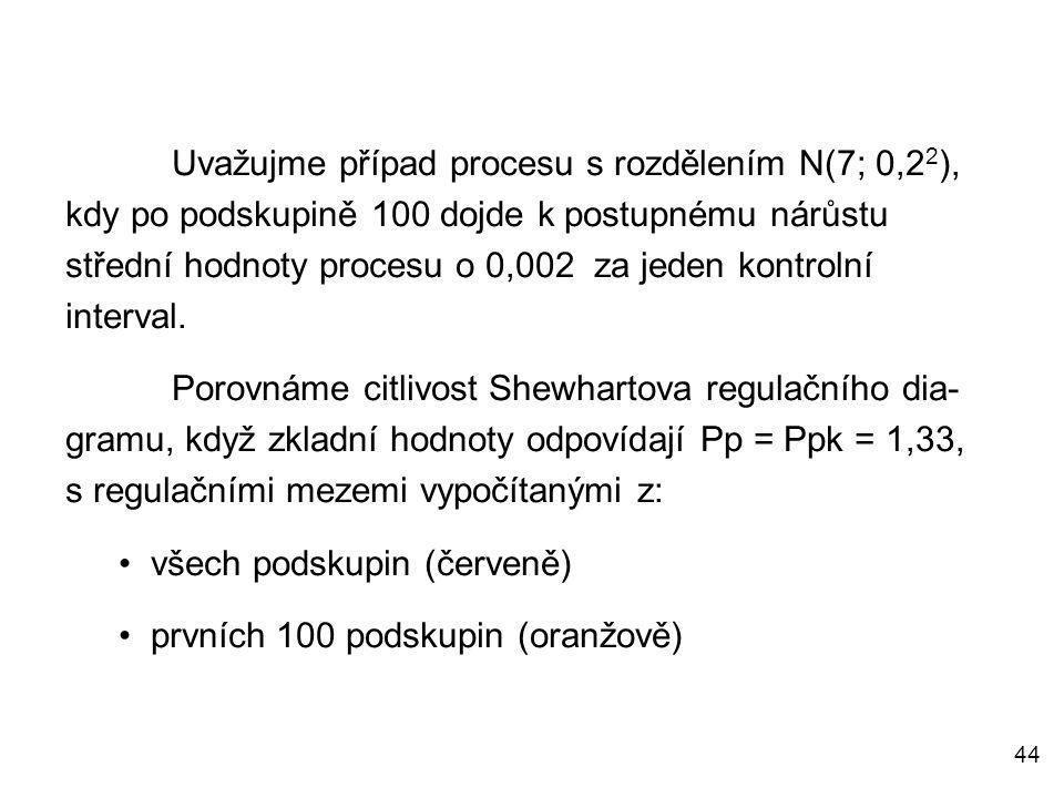 Uvažujme případ procesu s rozdělením N(7; 0,22), kdy po podskupině 100 dojde k postupnému nárůstu střední hodnoty procesu o 0,002 za jeden kontrolní interval.