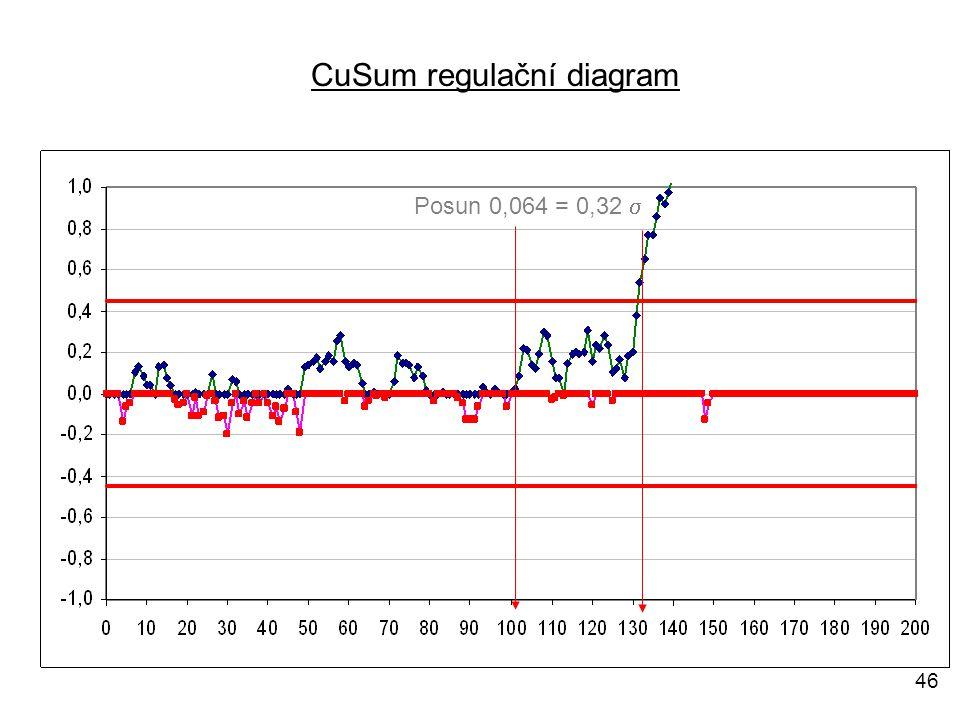 CuSum regulační diagram