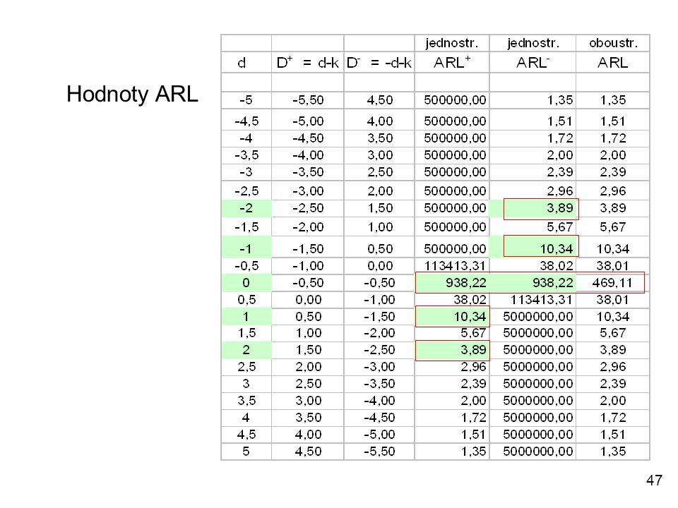 Hodnoty ARL