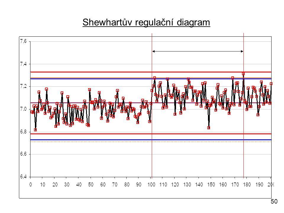Shewhartův regulační diagram