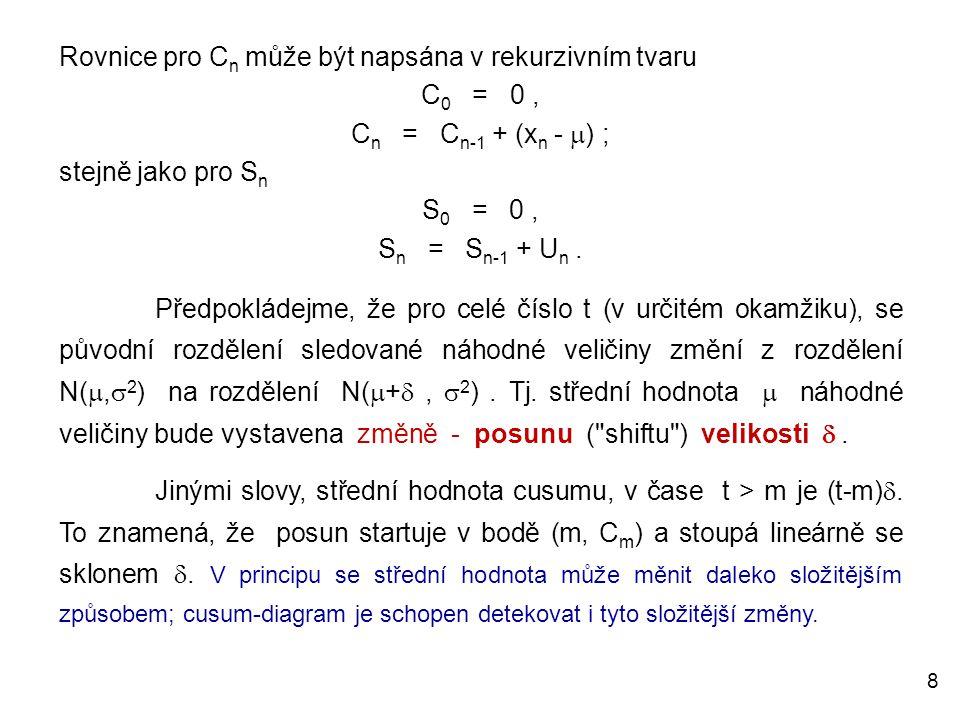 Rovnice pro Cn může být napsána v rekurzivním tvaru