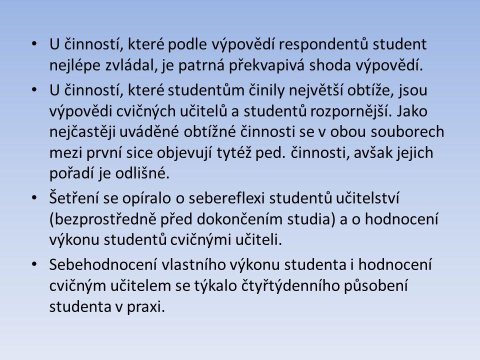 U činností, které podle výpovědí respondentů student nejlépe zvládal, je patrná překvapivá shoda výpovědí.