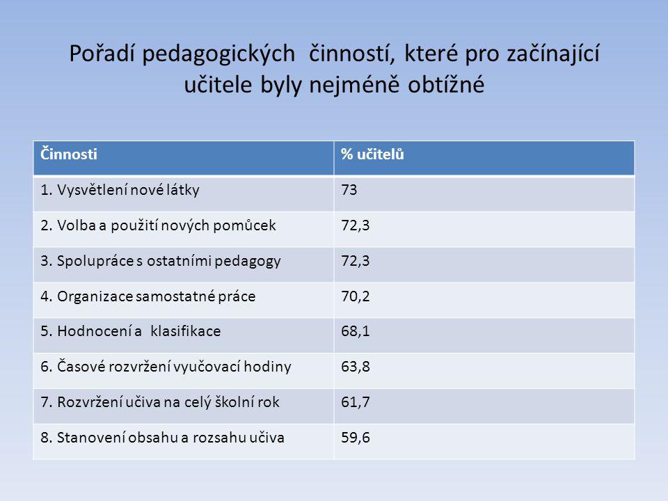 Pořadí pedagogických činností, které pro začínající učitele byly nejméně obtížné