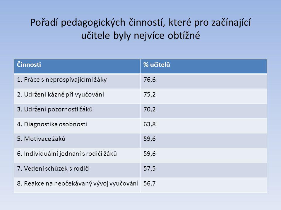 Pořadí pedagogických činností, které pro začínající učitele byly nejvíce obtížné