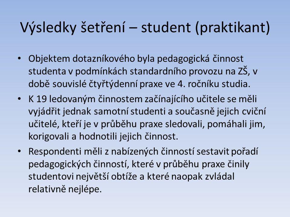 Výsledky šetření – student (praktikant)